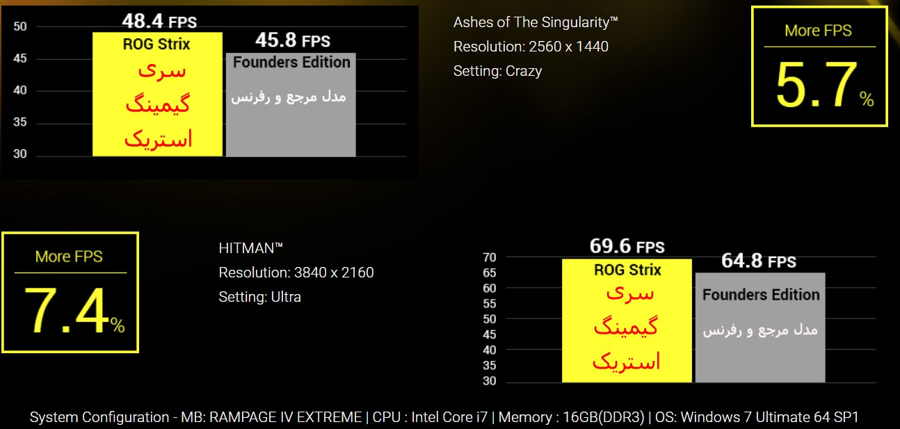کارت گرافیک gtx 1080 asus rog strix 8gb